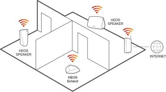 Multiroom opstelling - HEOS 5