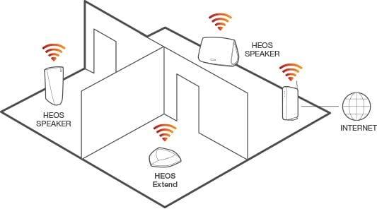 Multiroom opstelling - Denon HEOS 3 zwart