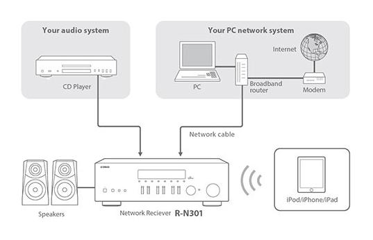 Yamaha RN-301 Zwart (Uitlopende modellen) - PlatteTV - Uw Specialist