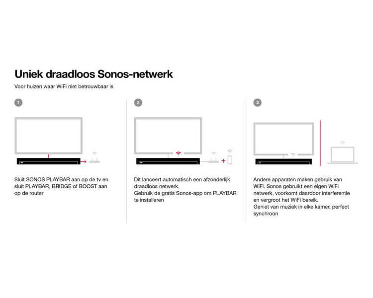 Sonos Playbar Soundbars Plattetv Uw Specialist In